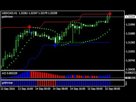 Abc channel signal forex