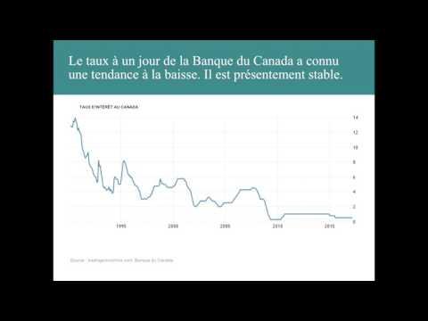Investir dans des titres à revenu fixe en période de hausse des taux d'intérêt