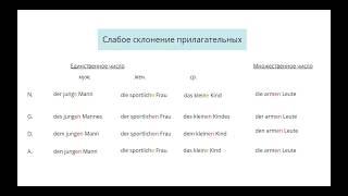 Слабое склонение прилагательных в немецком языке