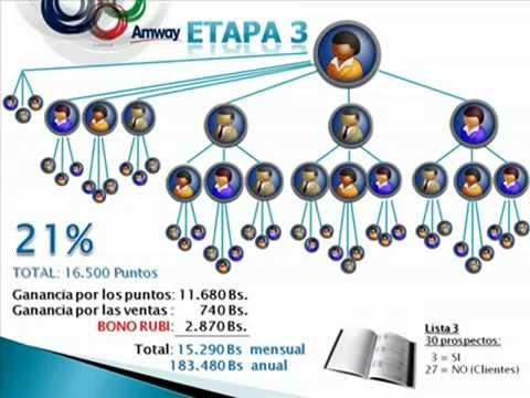 plan de negocio amway venezuela youtube