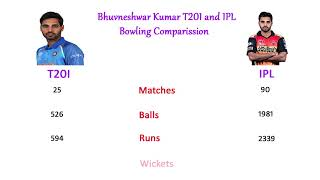 Bhuvneshwar Kumar T20I and IPL Bowling Comparison, Runs, Matches, Wickets, Economy and more.....