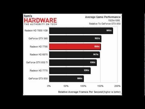 AMD HD 7790 Vs Vs 650 Ti Vs 7770 Vs 7850 Vs 650 Vs 6870 Vs Gtx 560 Heavy Benchmarking !!!