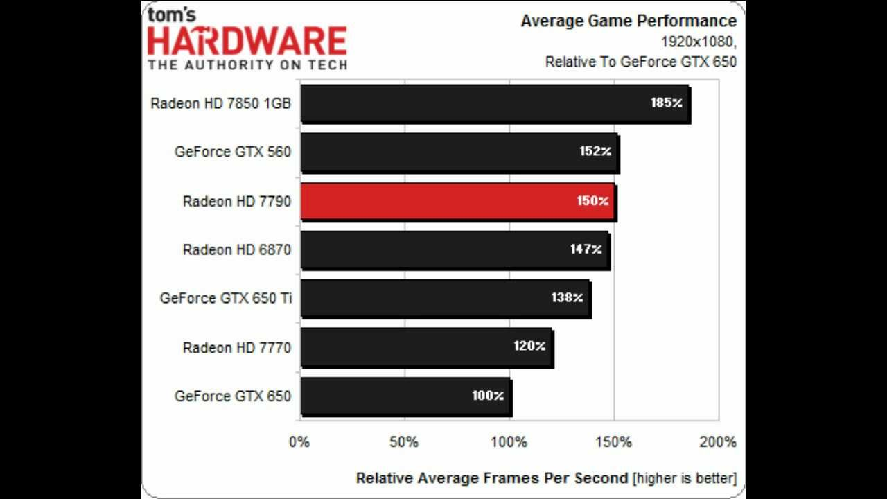 AMD HD 7790 vs vs 650 ti vs 7770 vs 7850 vs 650 vs 6870 vs gtx 560 Heavy  Benchmarking !!!