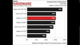 видео AMD Radeon HD 6870 vs NVIDIA GeForce GTX 560 Ti