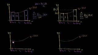 Площадь криволинейной трапеции (методы прямоугольников и трапеций)