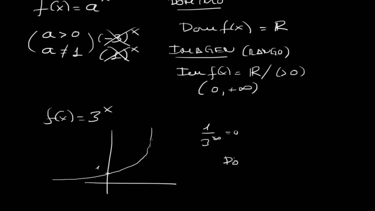 LA FUNCION EXPONENCIAL: DOMINIO, IMAGEN y RANGO Matemáticas ...