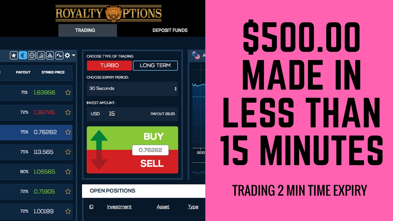Binary options best expiry times