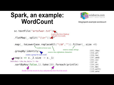 Spark, an example: WordCount - YouTube