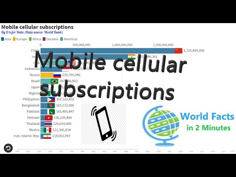 World Facts in 2 Minutes:Mobile cellular subscriptions