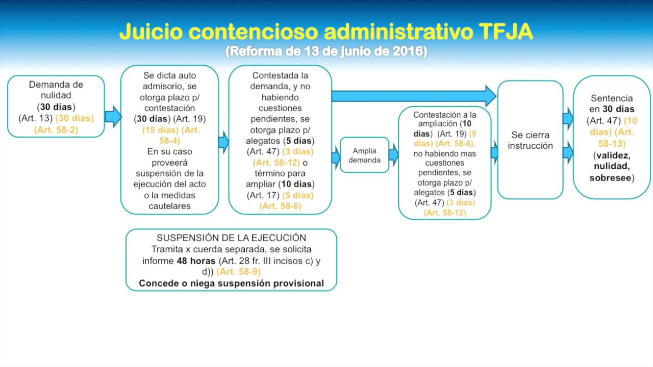Juicio contencioso administrativo tfja 2016 youtube ccuart Image collections