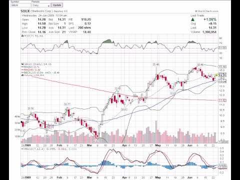 Basic Stock Chart Reading Lessons #1 - YouTube