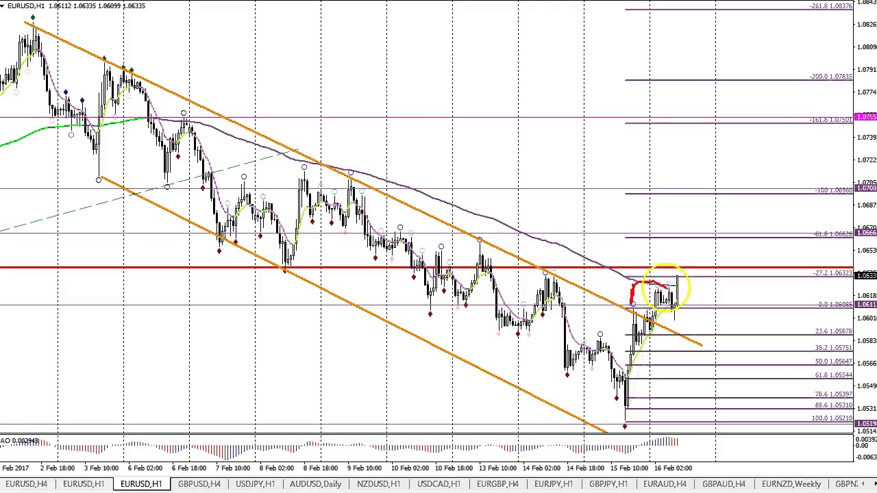 Eur Usd Gbp Live Ysis For Daily 16 Feb 2017
