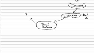 Accounting Cycle -  Accounting Basics - A Complete Study