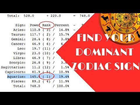 How To Find Your DOMINANT Sign! - YouTube