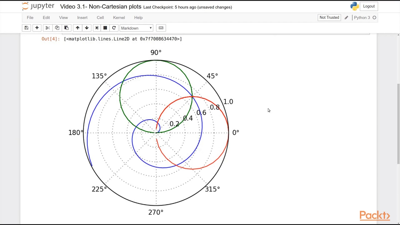 Developing Advanced Plots with Matplotlib : Non-Cartesian Plots |  packtpub com