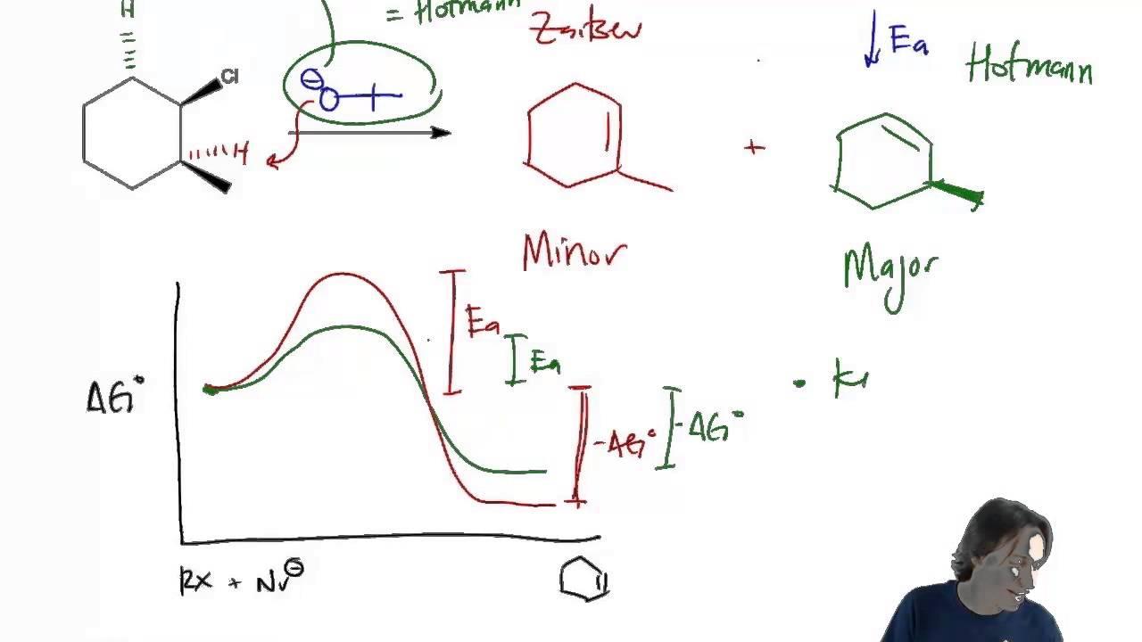 Using a Free Energy Diagram to explain thermodynamic vs kiic products  YouTube