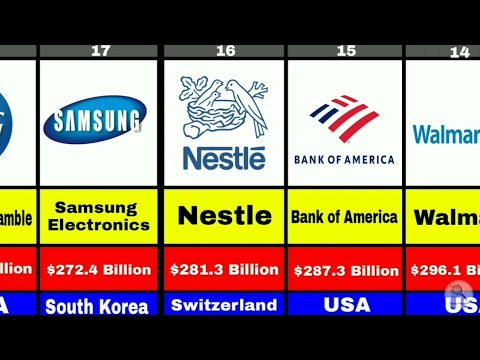 Top 100 Richest Company In World by Net Worth Comparison Visualization   by Data Field