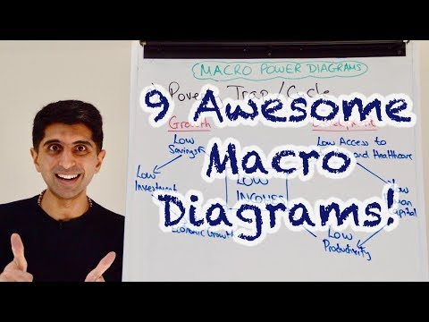9 Awesome Macro Diagrams For Paper 2!!!