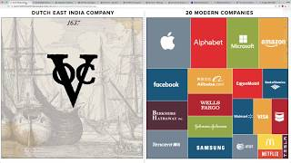 The Biggest Companies Today Are NOTHING Compared to the Biggest Company EVER!