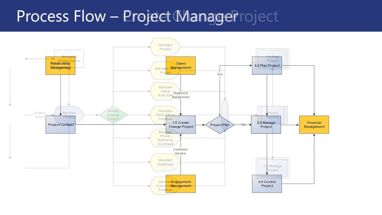 flow project management Dedicated to provide detailed project management software reviews of web based tools also offering reviews of books and training sites.