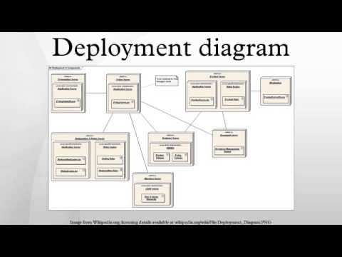 how to draw deployment diagram