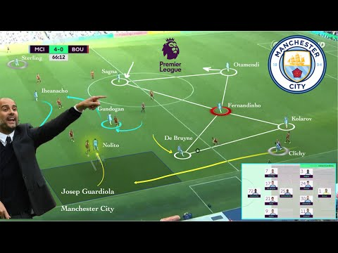 Guardiola Tattica | Manchester City (Herr Pep)