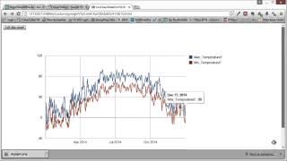R في 5 أسطر أو أقل: استخدام الرسوم البيانية جوجل API لإنشاء البياني التفاعلي