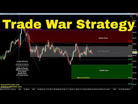 Trade War Trading Strategy | Crude Oil, Emini, Nasdaq, Gold & Euro