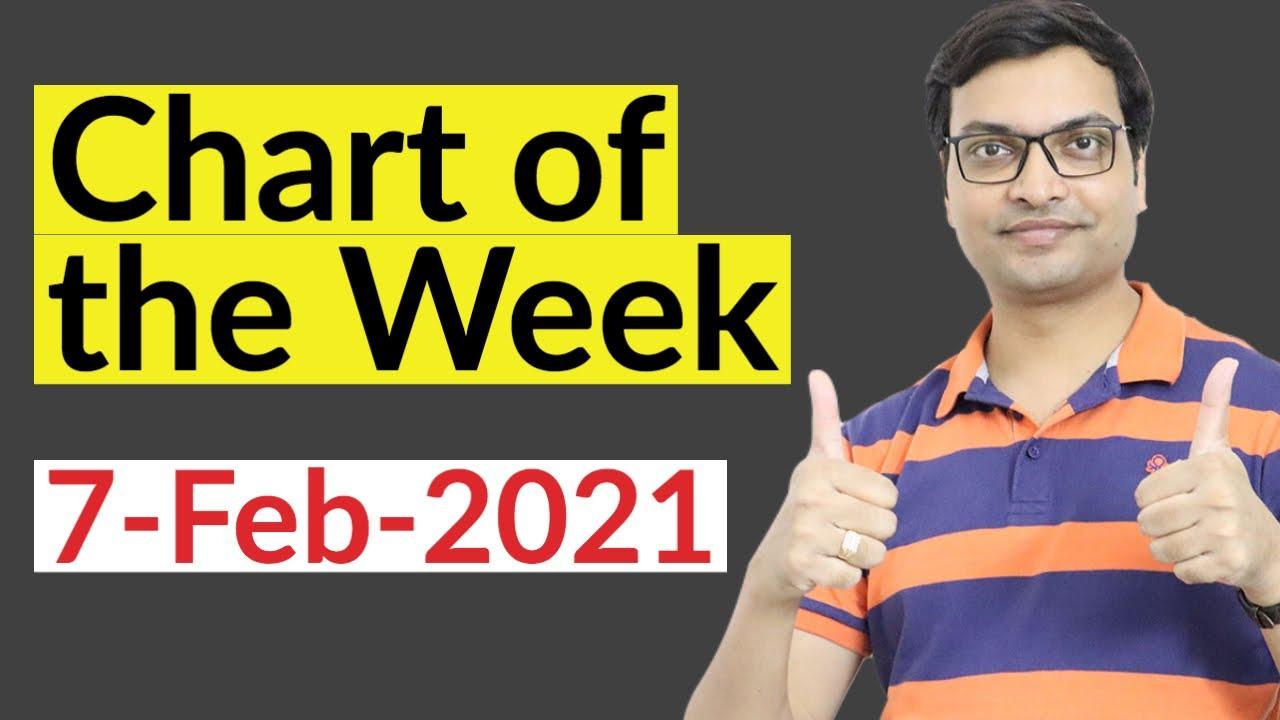 Chart of the week 7-Feb-21
