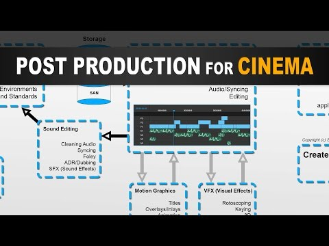 Stages of Post Production for Filmmaking in Cinema