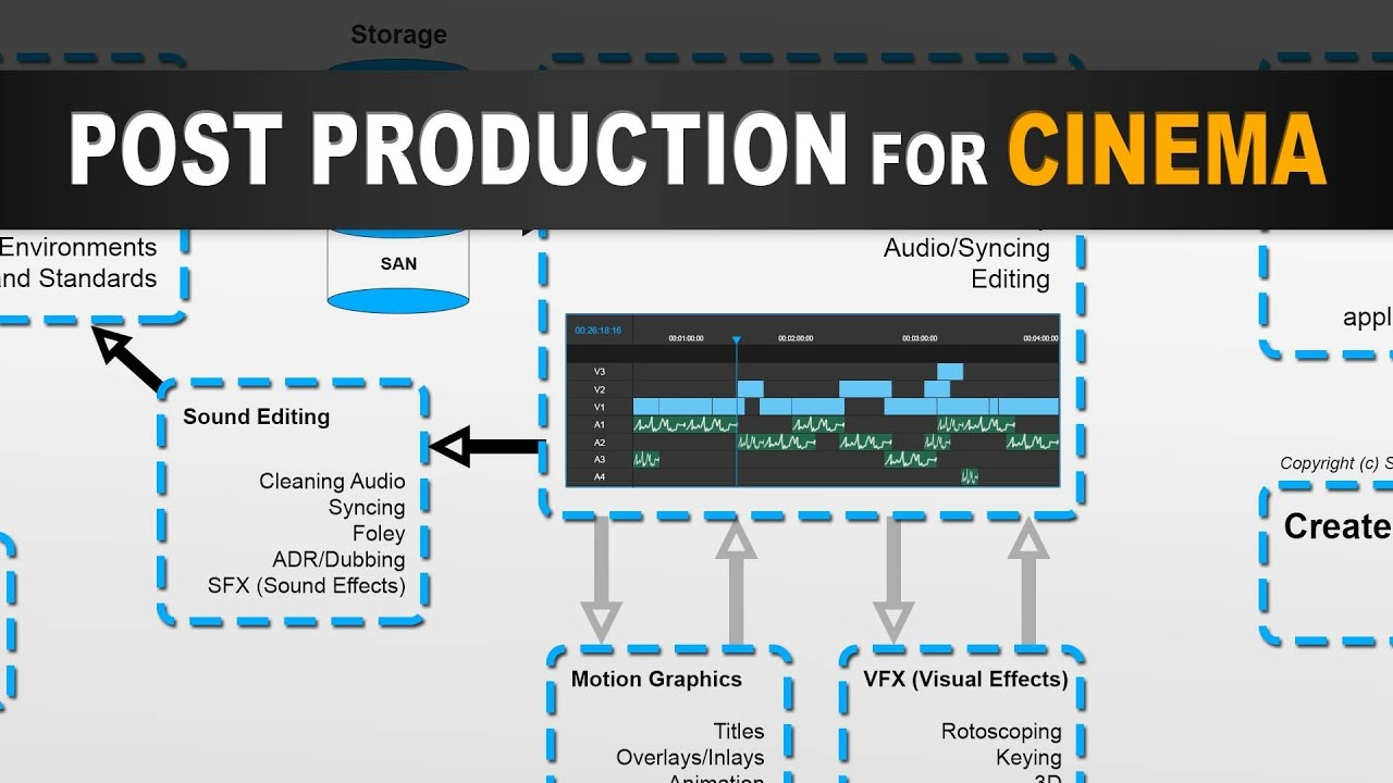online store c8b27 7177e Stages of Post Production for Filmmaking in Cinema