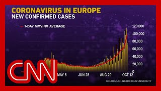 Covid-19 cases are rising sharply in parts of Europe