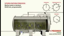 Medical Waste Technology PROMED Post Shredding Systems / Sistema de Autoclave y Triturador
