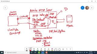 Server side programming using php ...