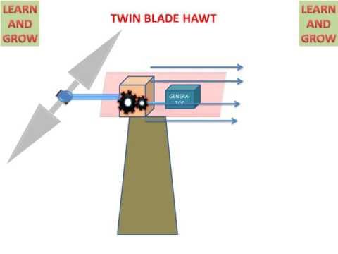 Horizontal Axis Wind Turbine (Types)