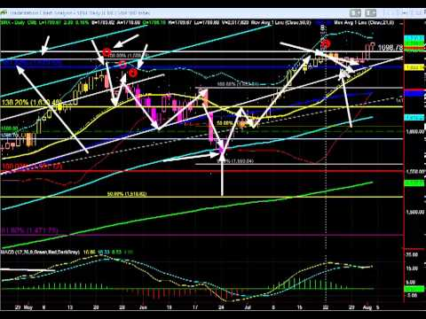 Stock Market Analysis: S&P 500 - August 4, 2013