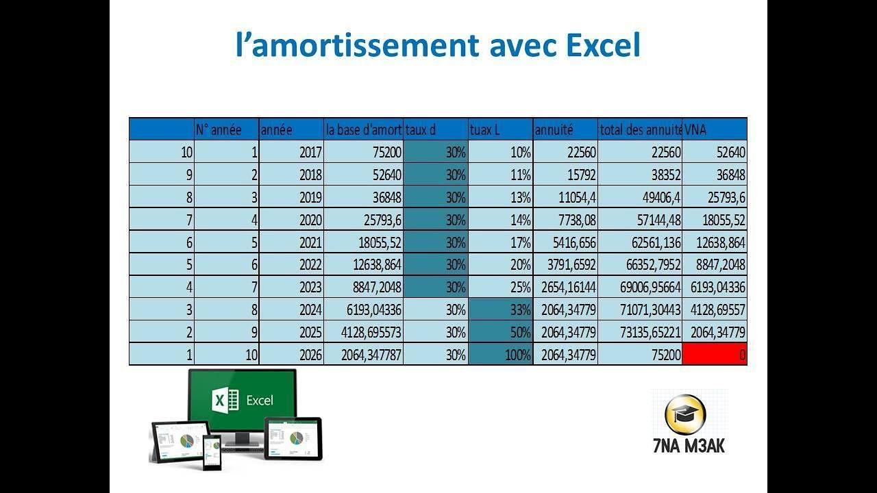 Tableau D Amortissent Sur Excel Partie 5 Amortissement Degressif Et Lineaire Youtube