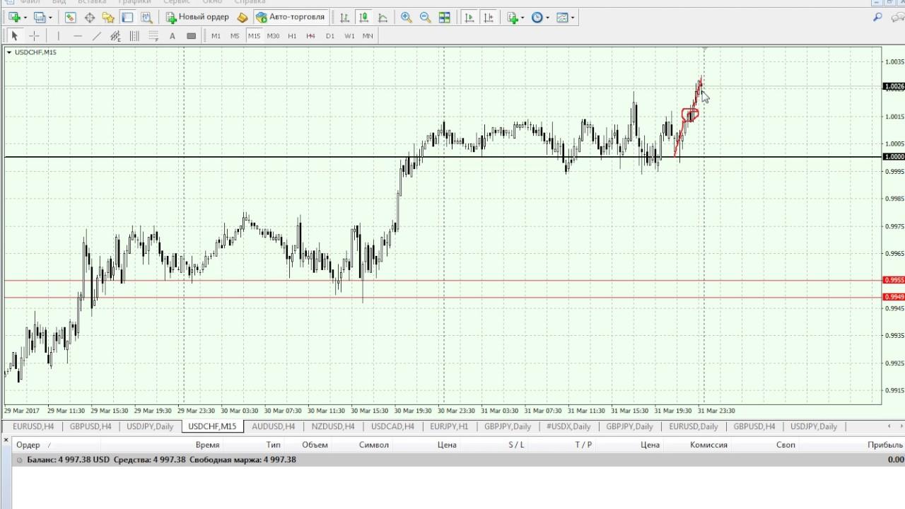 Аналитика eur usd валютной бирже форекс
