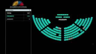 Votación - Sesión 460 - #AcuerdoParís