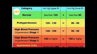 How To Lower Blood Pressure FAST Without Medications!