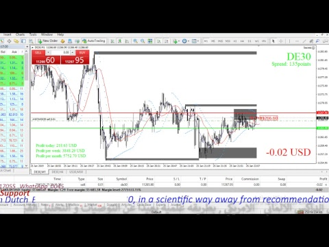 What is the dax in forex icmarkets