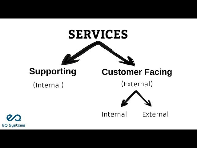 The Types of Services - eQSystms(ITIL, PRINCE2, COBIT, ASM, Cloud Computing and DevOps)