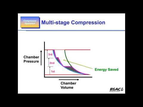 Basic Gas Compression