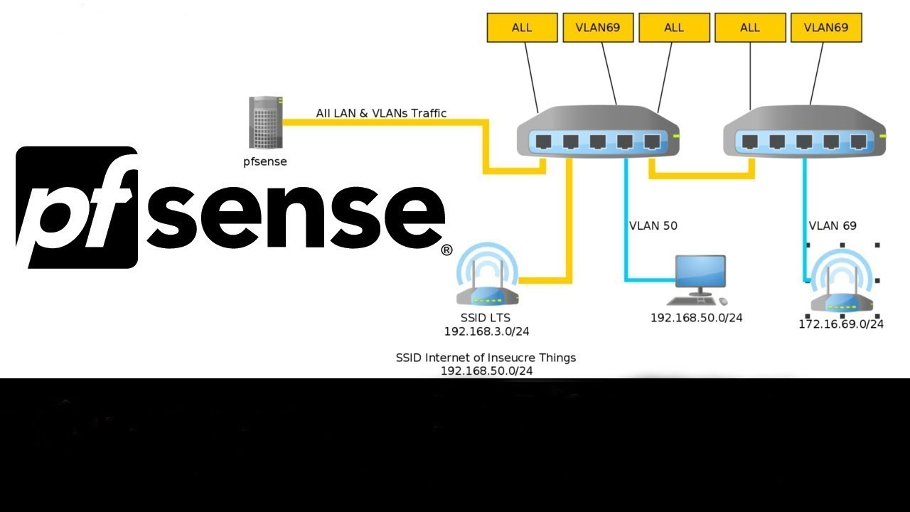 how to configure pfsense dual wan failover setup guide for redundant rh youtube com