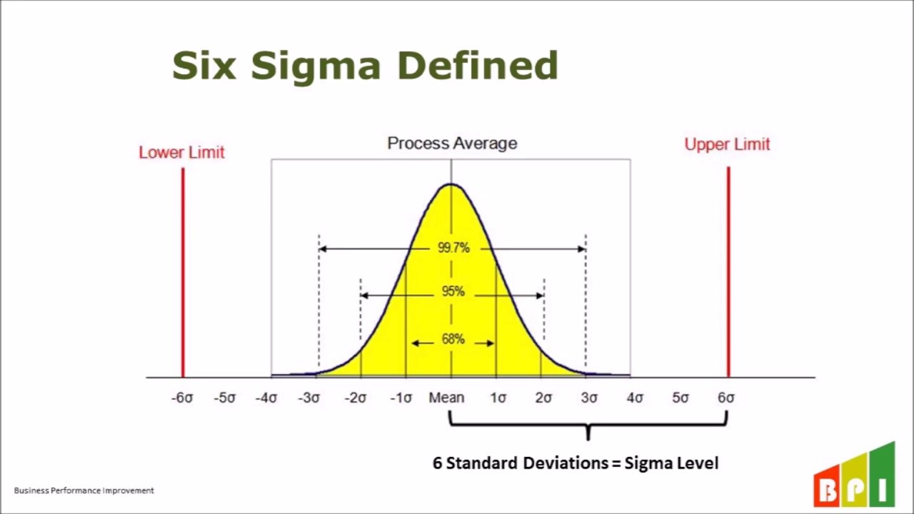 Six Sigma Overview Business Performance Improvement Youtube