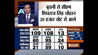 Shivraj Singh leads by 20,000 votes in MP, Raman Singh by 150 votes in Chattisgarh