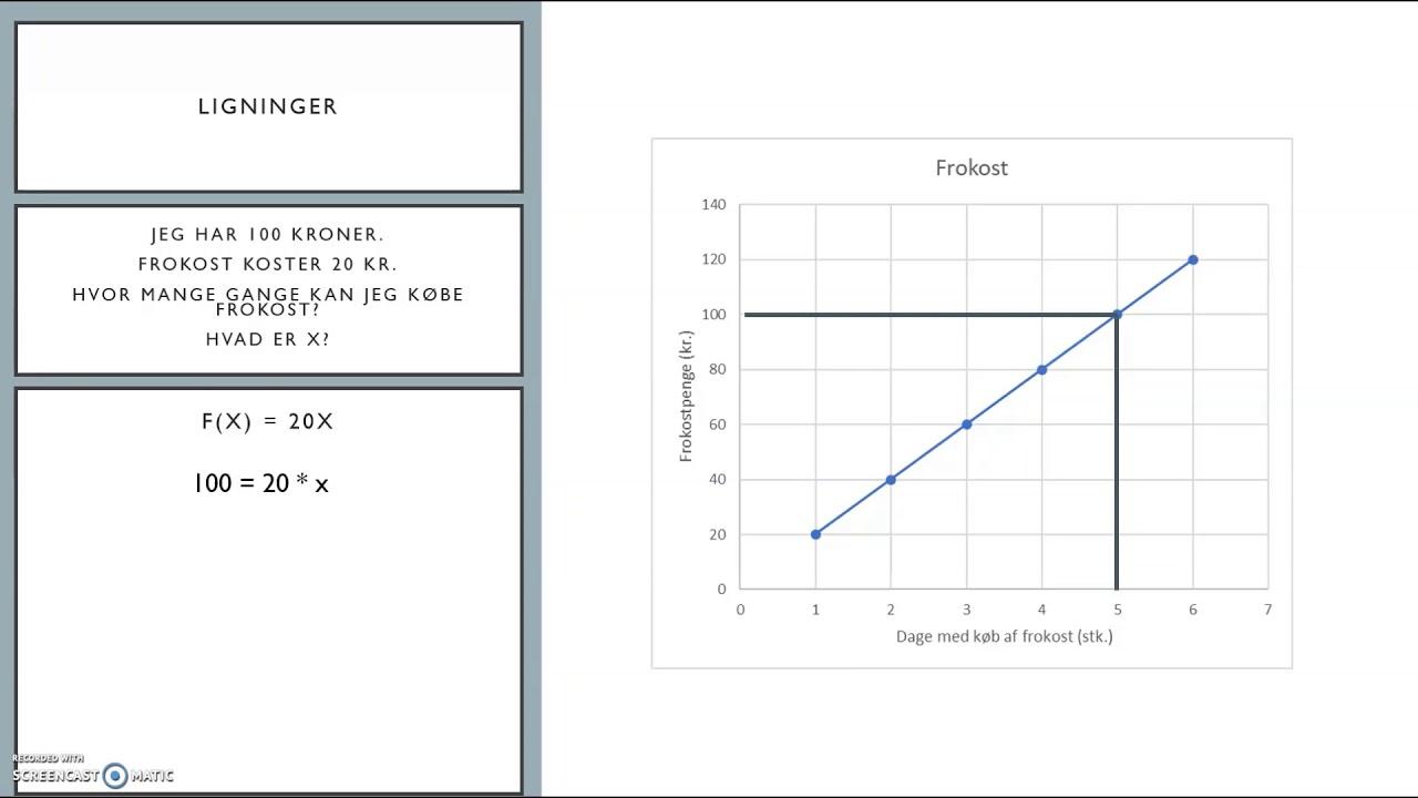 Introduktion til ligninger