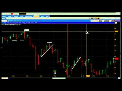 Обучение торговле на фондовом рынке Точка V (часть 1)