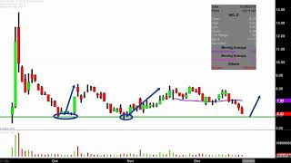 NIO Inc. - NIO Stock Chart Technical Analysis for 12-21-18