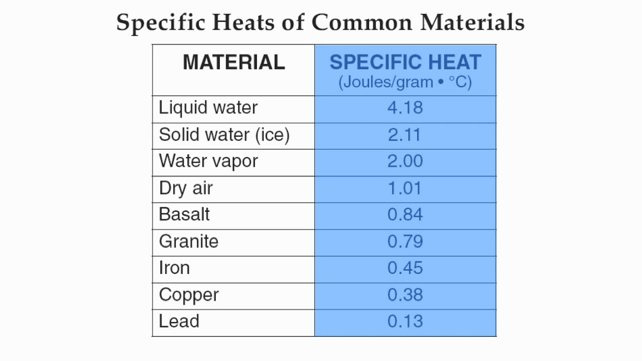 Reference Table Page 1-Specific Heat of Common Materials-Hommocks Earth  Science Department